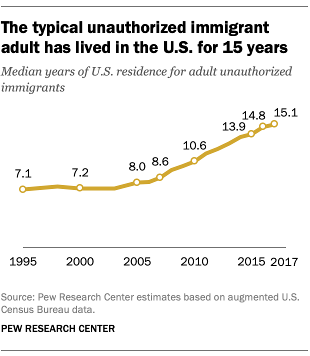 The typical unauthorized immigrant adult has lived in the U.S. for 15 years