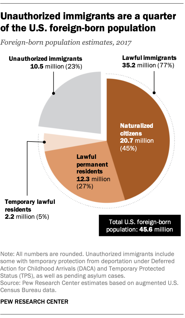 Unauthorized immigrants are a quarter of the U.S. foreign-born population