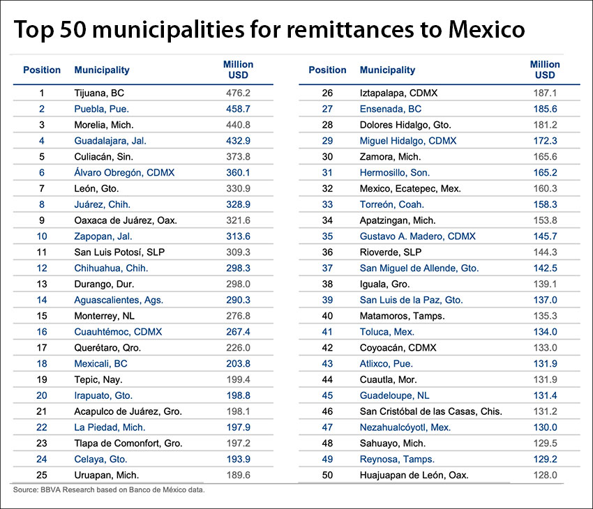 The 50 municipalities that received the most remittances from the US in 2019.